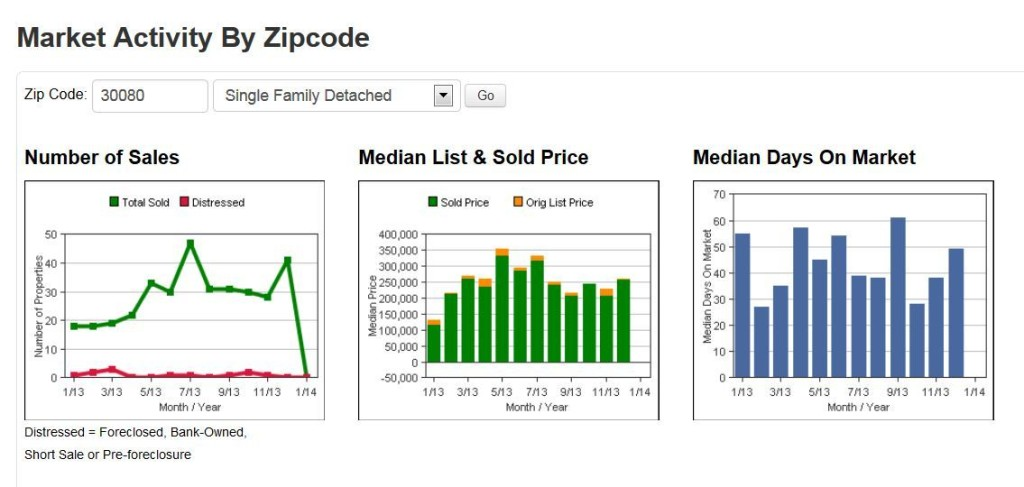January 2014 Smyrna Real Estate Market Graph